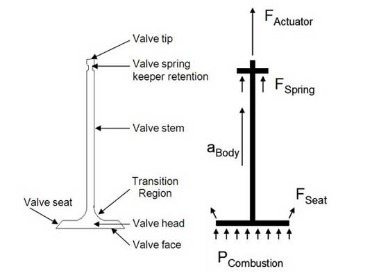 engine-valve